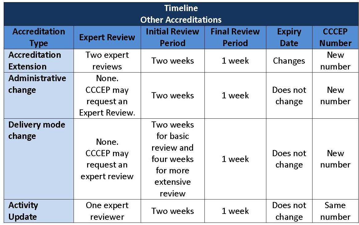 Accreditation Timelines